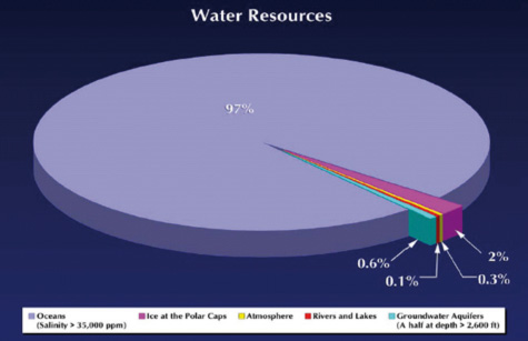 fresh water diagram